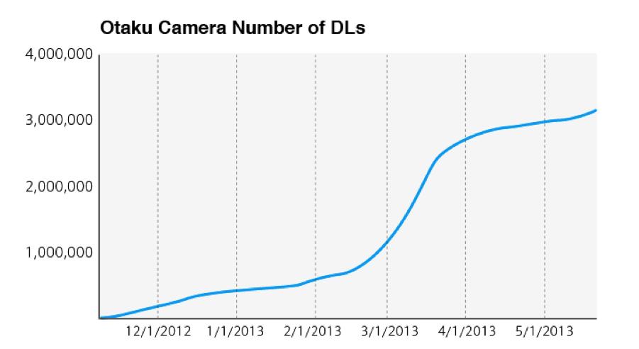 Otaku Camera Number of DLs