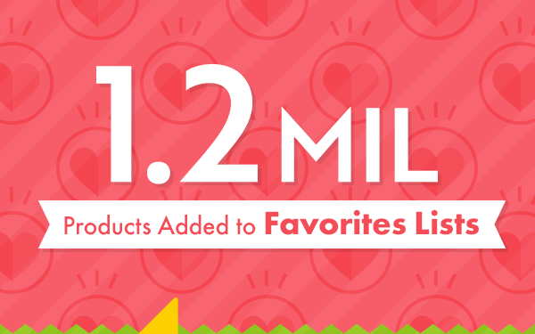 1.2 MIL Products Added to Favorites Lists