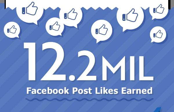 12.2 MIL Facebook Post Likes Earned